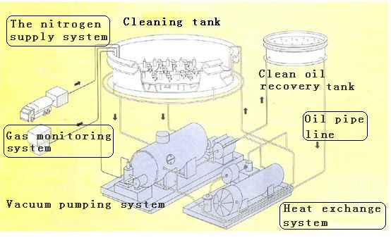 Cleaning Oil Tank-Marine Service